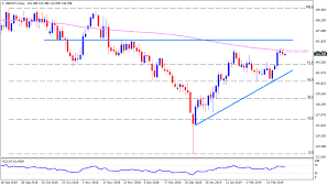 200 Day Sma Chart Gbp Jpy Technical Analysis Failure To Cross 200 Day Sma And
