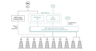 Blue Sky Filing Chart Wework Isnt A Tech Company Its A Soap Opera The Verge
