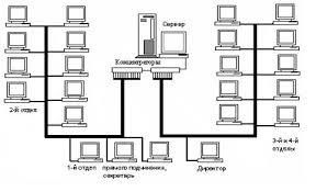 Дипломная работа Организация локальной сети для агентства  На рисунке 2 4 изображена топология сети предприятия