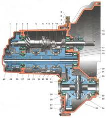 Механическая коробка передач МКПП устройство принцип работы Схема двухвальной механической коробки передач
