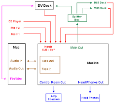 fcp dv and the audio mixing board audio wiring schematic main out port