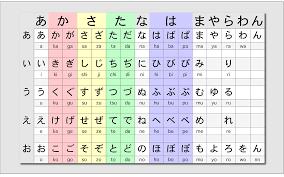 Katakana Chart Full Japanese Hiragana Chart Wallpapers Top Free Japanese