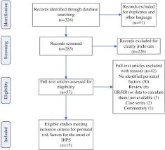 Perinatal Risk Factors For Infantile Hypertrophic Pyloric