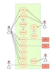 My Ucd Chart Detail Ucd Software Engineering