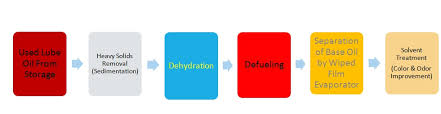 our re refining process flow