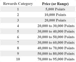 Hilton Just Announced Hotel Reward Category Changes For