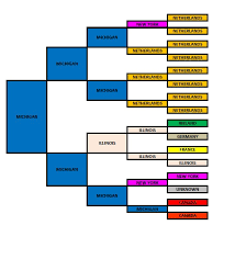 Library Of Michigan Pedigree Chart Journey To His Past