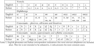 The alphabet, spelling and phonetic conventions. Pdf Phonetic Transcriptions For The New Dictionary Of Italian Anglicisms Semantic Scholar