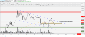 Bitcoin Day Chart Bitcoin Price Risks Falling Under 8 4k If The Bulls Dont