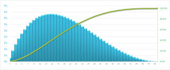 Excel Bell Curve Chart Front Loaded And Back Loaded Normal Distribution Column