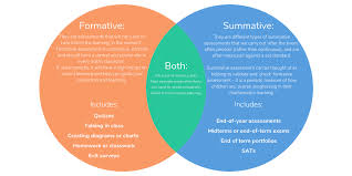 Formative Vs Summative Assessment Venn Diagram Formative Vs Summative Assessments Why Both Are So Important