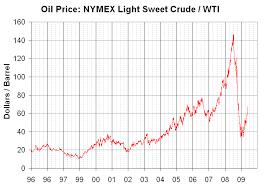 Nymex Price Chart File Wti Price 96 09 Png Wikipedia