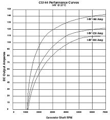 gm marine alternator wiring car wiring diagram download cancross co Gm Alternator Wiring cs144 alternator wiring diagram on cs144 images free download gm marine alternator wiring car alternator output voltage 3 wire gm alternator schematic gm alternator wiring diagram