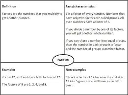 What Does Frayer Model Mean Taking On The Challenge Nz Maths
