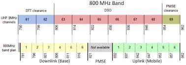Uk Radio Frequency Bands