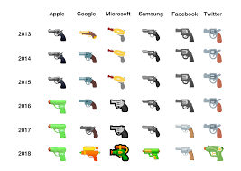 Handgun Comparison Chart By Los Google Updates Gun Emoji
