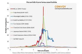 Price And Value Of A Bitcoin Bitcoin Bubble Bitcoin Pyramid