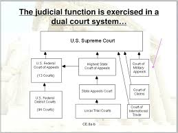 Ppt The United States Court System Powerpoint Presentation