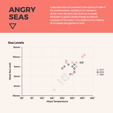 What Does Chart Mean In Science Scientific Scatter Plot Chart Template