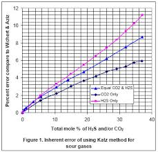 Standing Katz Chart How Good Are The Shortcut Methods For Sour Gas Density