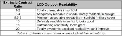 Lcd Optical Bonding Sunlight Readable Technology Abraxsys