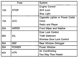 2005 toyota tacoma radio fuse wiring all about wiring diagram 2003 toyota tacoma interior fuse box diagram at 2004 Tacoma Fuse Box
