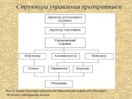 Отчет по учебной практике на предприятии Романтическая кофейня  6