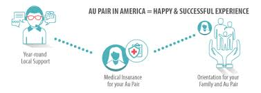 Most schools require international students to purchase health insurance. Among The Best Au Pair Agencies Au Pair In America