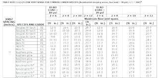 Roof Beam Sizing Chart Beam Span Table Douglas Fir Waleoyerinde Info
