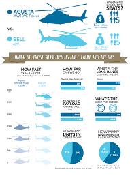 Leonardo Aw109e Power Vs Bell 429 Avbuyer