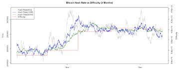 Btc Difficulty Crypto Mining Blog