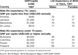 Gnp Chart By Country Life Expectancy Relative To Gnp Per Capita Selected