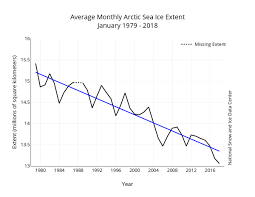 Were Witnessing The Fastest Decline In Arctic Sea Ice In At