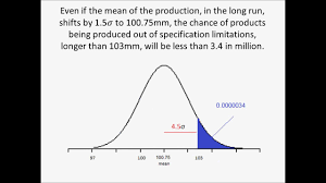 Six Sigma Probability Chart Application Of Statistical Analysis Six Sigma Is Easy