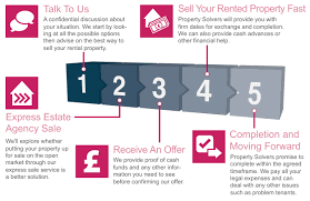 For Sale Or For Sell Guide Landlords Are You Looking To Sell Your Tenanted