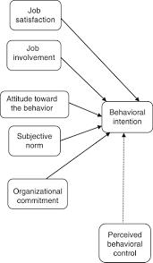 ATTITUDES AND JOB SATISFACTION