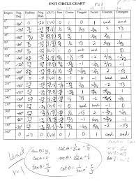 Tan Chart Radians Expository Unit Circle Tan Values Chart Trig Chart Circle