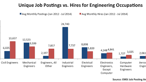 The Most In Demand And Aging Engineering Jobs