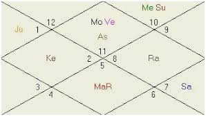 Vedic Astrology Birth Chart Predictions Free Www