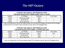 Upfront Mip Chart