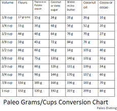 Handy Paleo Conversion Chart For Grams Cups Paleo Recipes