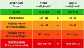 High Blood Pressure Redefined 130 80 Is Hypertension Now