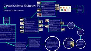 Gardenia Bakeries Philippines Inc By Takamura Kotaro On Prezi