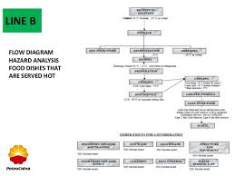 Catering Process Flow Chart Food Catering Janitorial Services