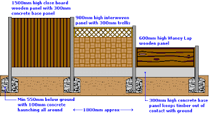 Depth Of Fence Posts In Concrete Elgleg Info