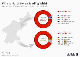 Chart Who Is North Korea Trading With Statista