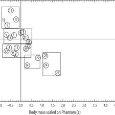 12 Olympians Chart Bivariate Location Chart Of Female And Male Olympians From