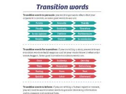Transistion Words Transition Words Writing Pack By Eeducation Teaching Resources Tes