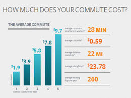 what are the cost savings of telecommuting