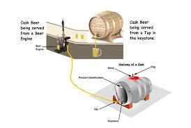 beer pin diagram wiring diagram site beer firkin diagram wiring diagram online beer pong diagram beer firkin diagram wiring diagram libraries wooden